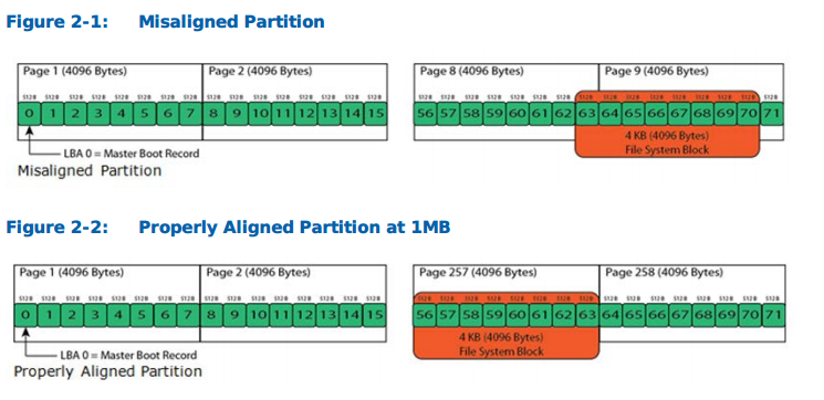 Partition alignment | Homer's Blog